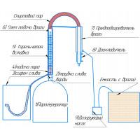 Инструкция по работе с непрерывными бражными колоннами для жидких браг.